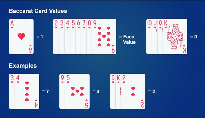 Baccarat card value